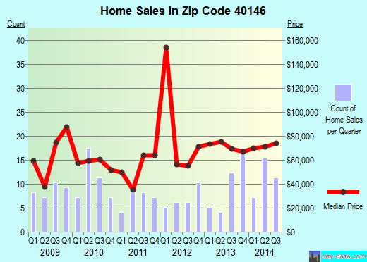 Zip code 40146 (Irvington, Kentucky) real estate house value trends