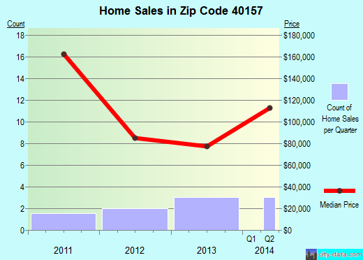 Zip code 40157 (, Kentucky) real estate house value trends