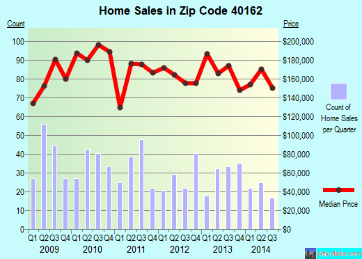 Zip code 40162 (RINEYVILLE, Kentucky) real estate house value trends
