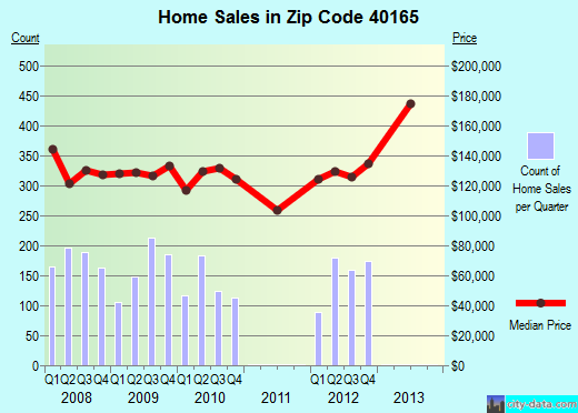 Zip code 40165 (Shepherdsville, Kentucky) real estate house value trends