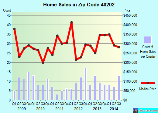 Zip code 40202 (, Kentucky) real estate house value trends