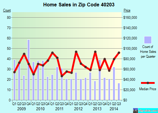 Zip code 40203 (, Kentucky) real estate house value trends