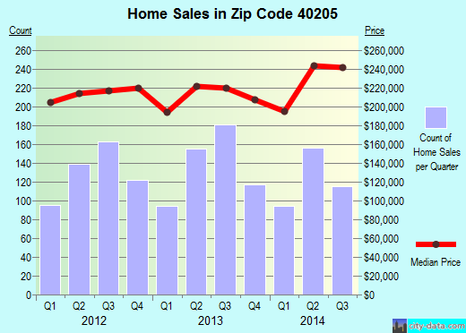 Zip code 40205 (Seneca Gardens, Kentucky) real estate house value trends