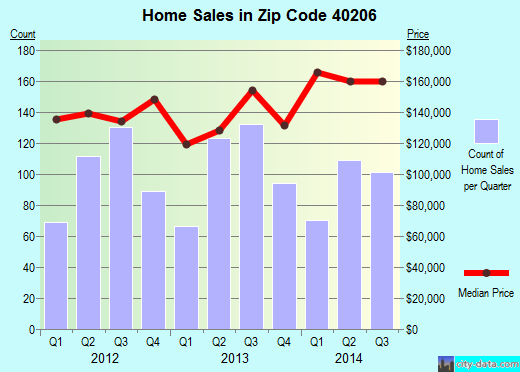 Zip code 40206 (, Kentucky) real estate house value trends