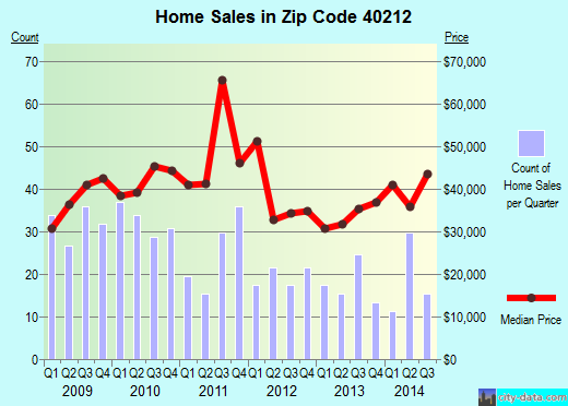 Zip code 40212 (, Kentucky) real estate house value trends