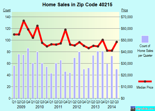 Zip code 40215 (Shively, Kentucky) real estate house value trends