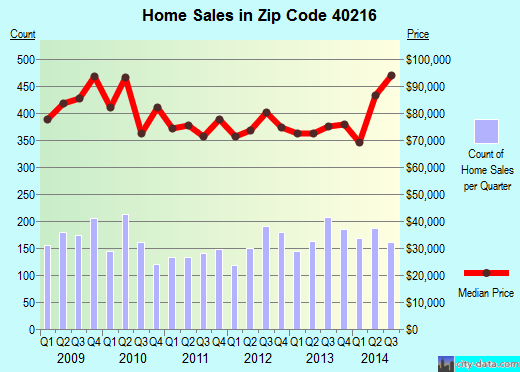 Zip code 40216 (Shively, Kentucky) real estate house value trends