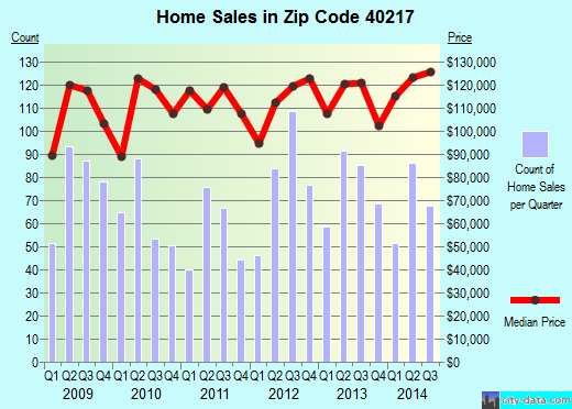 Zip code 40217 (Parkway Village, Kentucky) real estate house value trends