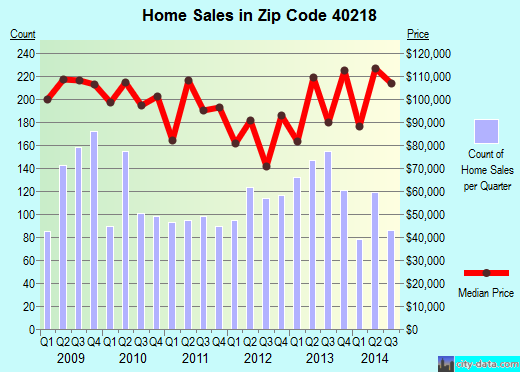 Zip code 40218 (Watterson Park, Kentucky) real estate house value trends