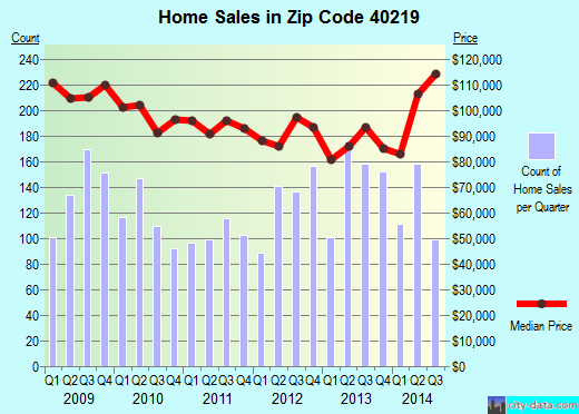 Zip code 40219 (South Park View, Kentucky) real estate house value trends