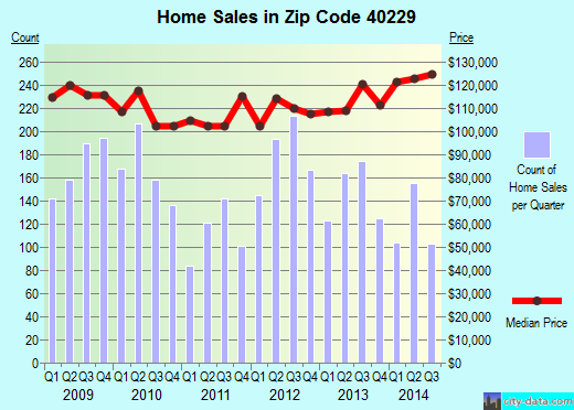 Zip code 40229 (Hillview, Kentucky) real estate house value trends