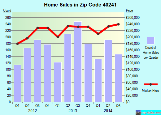 Zip code 40241 (Barbourmeade, Kentucky) real estate house value trends