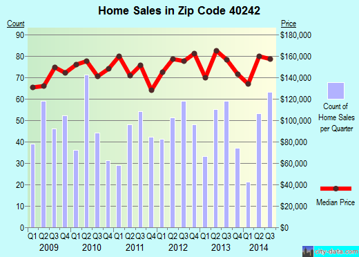 Zip code 40242 (Lyndon, Kentucky) real estate house value trends