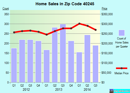 Zip code 40245 (Worthington Hills, Kentucky) real estate house value trends