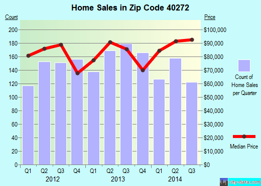 Zip code 40272 (, Kentucky) real estate house value trends