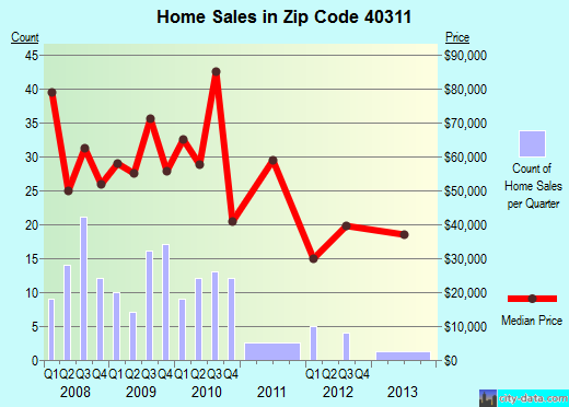 Zip code 40311 (Carlisle, Kentucky) real estate house value trends