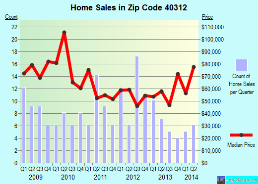 Zip code 40312 (Clay City, Kentucky) real estate house value trends