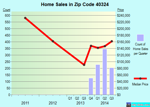 Zip code 40324 (Georgetown, Kentucky) real estate house value trends