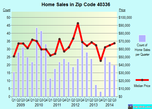 Zip code 40336 (Irvine, Kentucky) real estate house value trends