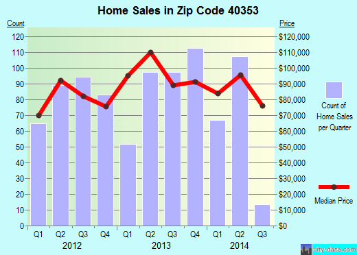 Zip code 40353 (Mount Sterling, Kentucky) real estate house value trends