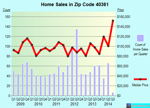 Zip code 40361 (Paris, Kentucky) real estate house value trends