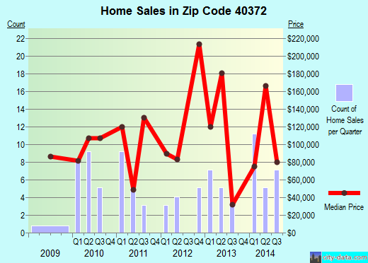 Zip code 40372 (SALVISA, Kentucky) real estate house value trends