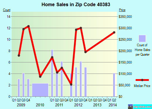 Zip code 40383 (VERSAILLES, Kentucky) real estate house value trends
