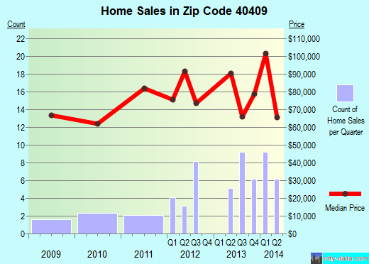 Zip code 40409 (Brodhead, Kentucky) real estate house value trends