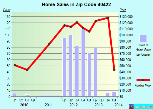 Zip code 40422 (Danville, Kentucky) real estate house value trends