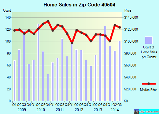 Zip code 40504 (Lexington-Fayette, Kentucky) real estate house value trends