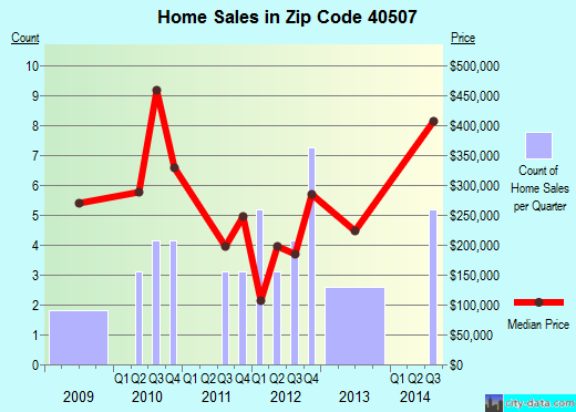 Zip code 40507 (Lexington-Fayette, Kentucky) real estate house value trends