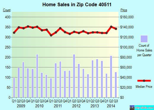 Zip code 40511 (Lexington-Fayette, Kentucky) real estate house value trends