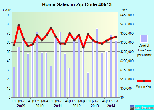Zip code 40513 (Lexington-Fayette, Kentucky) real estate house value trends
