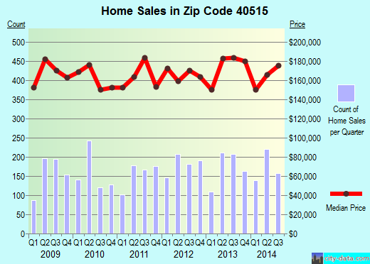 Zip code 40515 (Lexington-Fayette, Kentucky) real estate house value trends