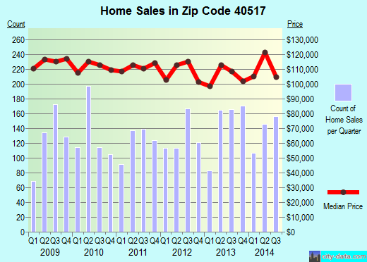 Zip code 40517 (Lexington-Fayette, Kentucky) real estate house value trends