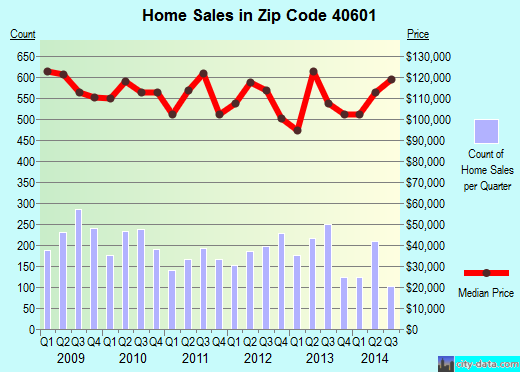 Zip code 40601 (Frankfort, Kentucky) real estate house value trends