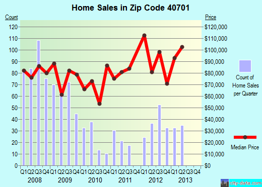 Zip code 40701 (Corbin, Kentucky) real estate house value trends