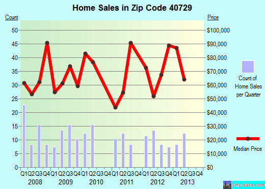 Zip code 40729 (East Bernstadt, Kentucky) real estate house value trends