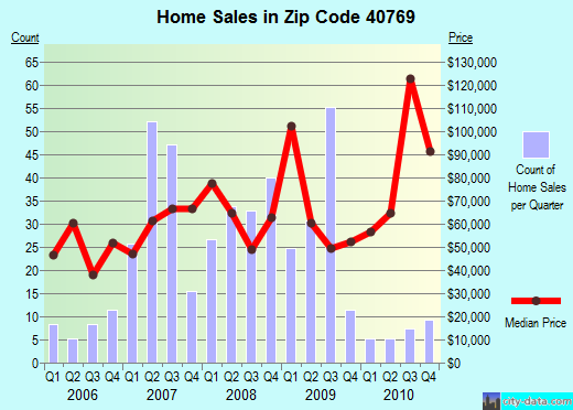 Zip code 40769 (Williamsburg, Kentucky) real estate house value trends