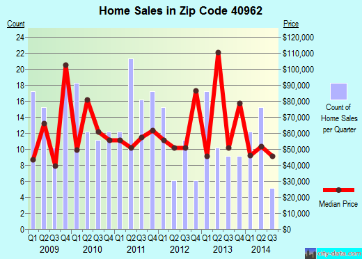 Zip code 40962 (Manchester, Kentucky) real estate house value trends