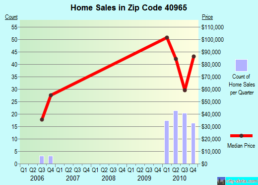 Zip code 40965 (Middlesborough, Kentucky) real estate house value trends