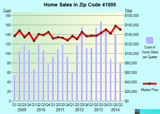 Zip code 41005 (Burlington, Kentucky) real estate house value trends