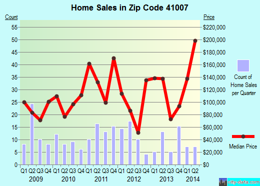 Zip code 41007 (Mentor, Kentucky) real estate house value trends