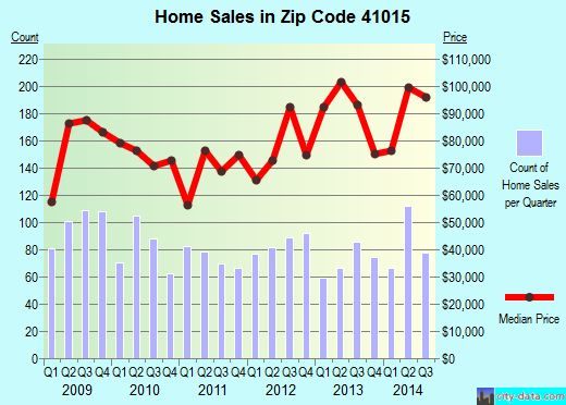 Zip code 41015 (Taylor Mill, Kentucky) real estate house value trends