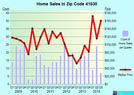 Zip code 41030 (Crittenden, Kentucky) real estate house value trends