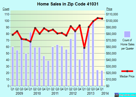 Zip code 41031 (Cynthiana, Kentucky) real estate house value trends