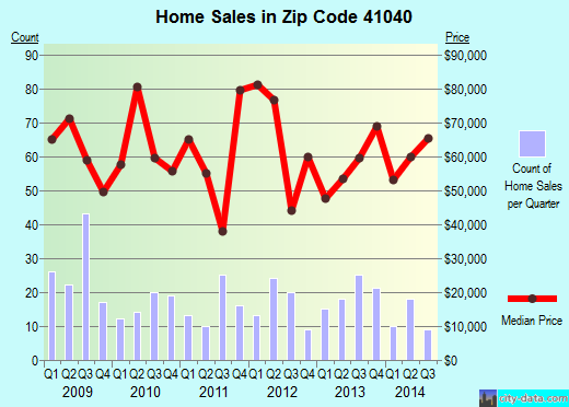 Zip code 41040 (Falmouth, Kentucky) real estate house value trends