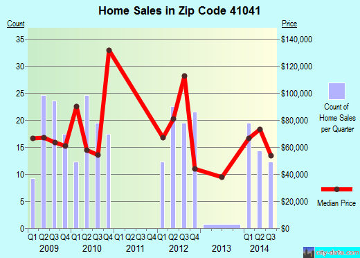 Zip code 41041 (Flemingsburg, Kentucky) real estate house value trends
