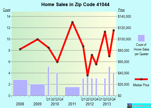 Zip code 41044 (Germantown, Kentucky) real estate house value trends