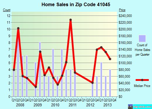 Zip code 41045 (Ghent, Kentucky) real estate house value trends